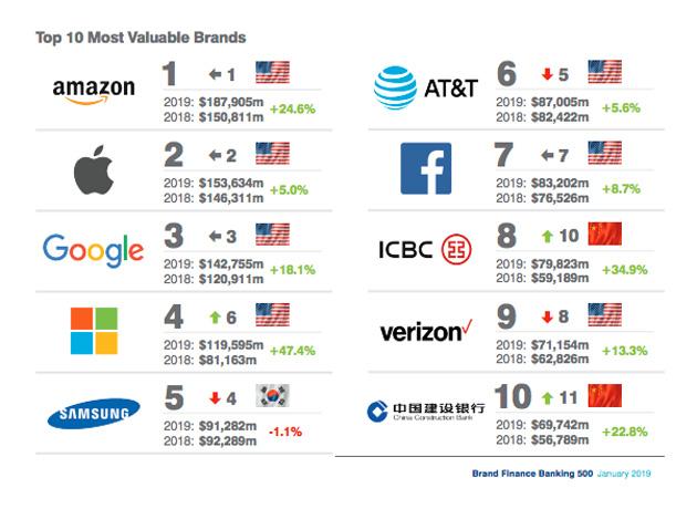 Amazon prima nella Brand Finance Global 500