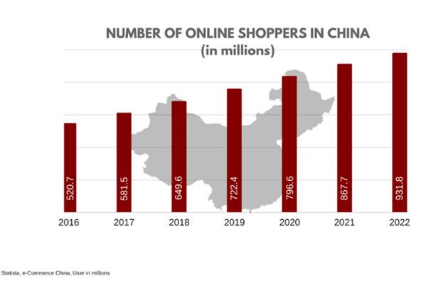 Anche Amazon sa 'perdere': addio al mercato cinese