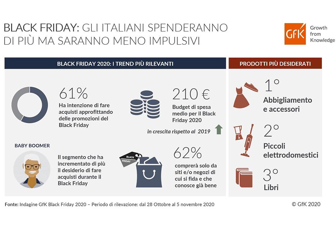 Black Friday 2020: gli italiani spenderanno di più ma saranno meno impulsivi