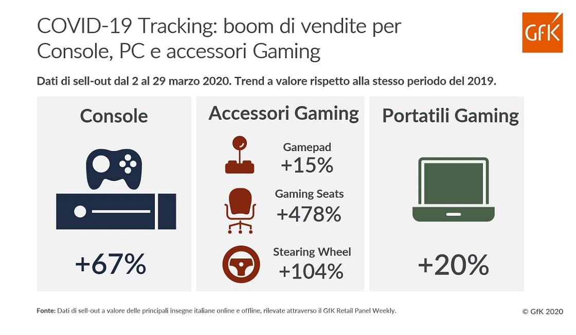 È boom di vendita per console, PC e accessori gaming