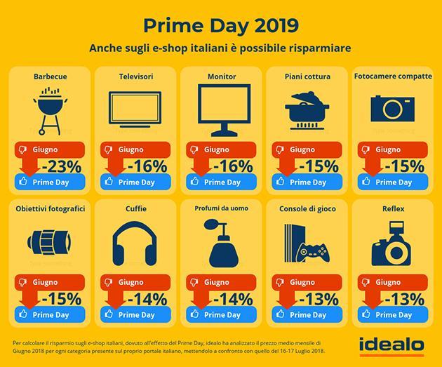 Effetto Prime Day