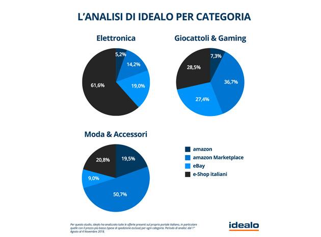 Gli eTailer italiani sono più convenienti?