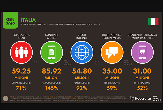 Il 92% degli italiani usa internet e due su tre acquistano online