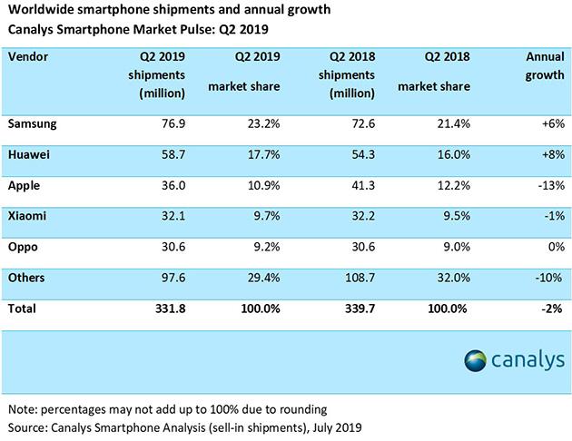 Il mercato cinese aiuta Huawei