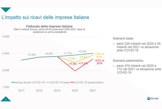 L'impatto del COVID-19 sui ricavi delle imprese italiane