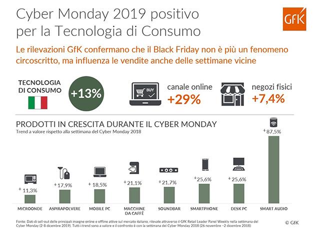 TCG, un Cyber Monday positivo