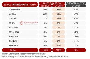 Il mercato egli smartphone