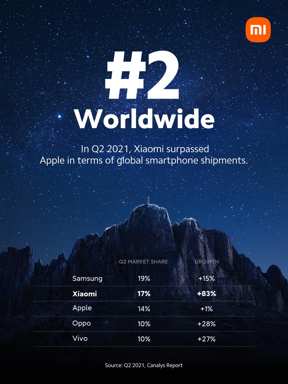 Xiaomi: 2° posto del mercato smartphone