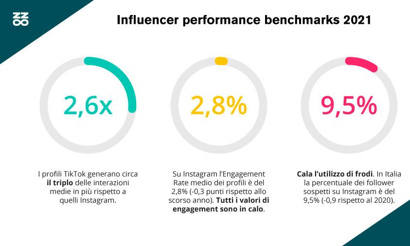 Social e influencer: i nuovi dati e trend della ricerca Buzzoole